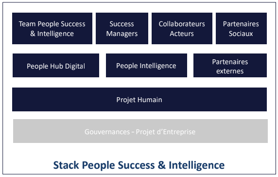 People Success and Intelligence